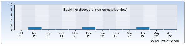 Referring Domains Discovery Chart from Majestic SEO for sushi.uz