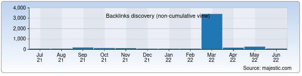 Referring Domains Discovery Chart from Majestic SEO for sverenins.uz