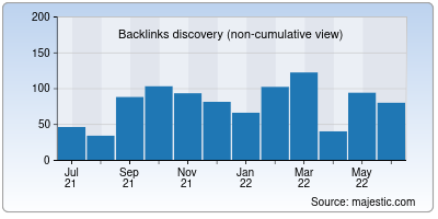 backlinks of swapd.co