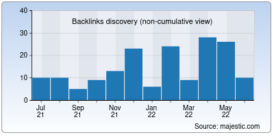 backlinks of synk.io