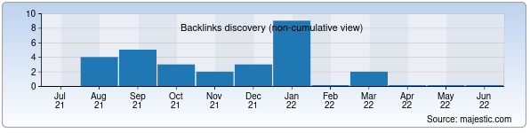 Referring Domains Discovery Chart from Majestic SEO for szsmik.uz