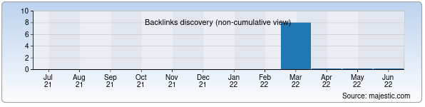 Referring Domains Discovery Chart from Majestic SEO for tabiat.zn.uz