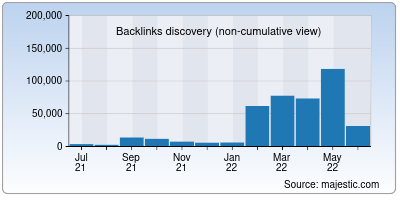 backlinks of tabij.in