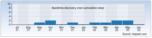 Referring Domains Discovery Chart from Majestic SEO for tachka.uz