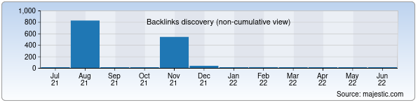 Referring Domains Discovery Chart from Majestic SEO for takoy.uz