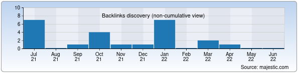 Referring Domains Discovery Chart from Majestic SEO for takro.uz