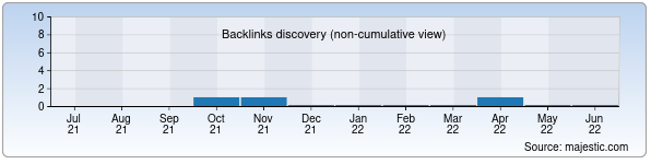 Referring Domains Discovery Chart from Majestic SEO for talim.uz