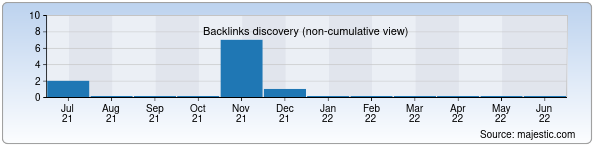 Referring Domains Discovery Chart from Majestic SEO for tamaddunnuri.uz