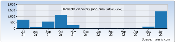 Referring Domains Discovery Chart from Majestic SEO for tami.uz