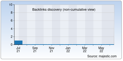 backlinks of tamilproject.org