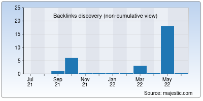 backlinks of tamilyaya.net