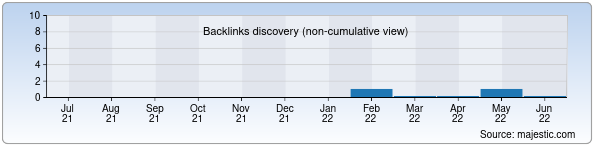 Referring Domains Discovery Chart from Majestic SEO for tanishuv.uz