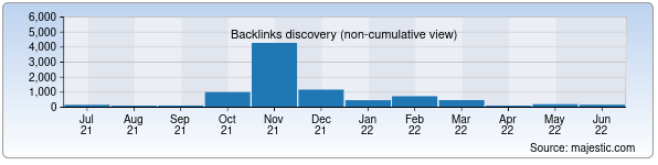 Referring Domains Discovery Chart from Majestic SEO for tanlov.uz