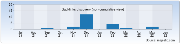 Referring Domains Discovery Chart from Majestic SEO for taomlar.uz