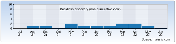 Referring Domains Discovery Chart from Majestic SEO for tarix.uz