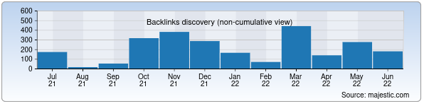 Referring Domains Discovery Chart from Majestic SEO for tas-ix.uz