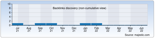 Referring Domains Discovery Chart from Majestic SEO for tashelektroshield.uz