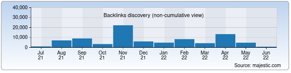 Referring Domains Discovery Chart from Majestic SEO for tashgiv.uz