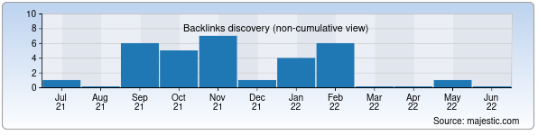 Referring Domains Discovery Chart from Majestic SEO for tashgorsvet.uz