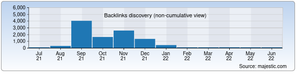 Referring Domains Discovery Chart from Majestic SEO for tashiit.uz