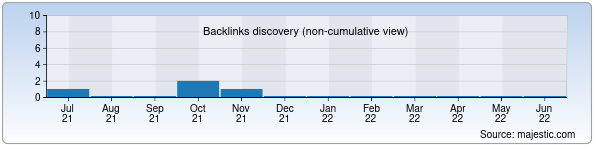 Referring Domains Discovery Chart from Majestic SEO for tashkentchess.xnet.uz
