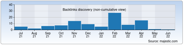 Referring Domains Discovery Chart from Majestic SEO for tashkentzoo.uz
