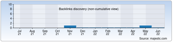 Referring Domains Discovery Chart from Majestic SEO for tashkilot.uz