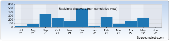 Referring Domains Discovery Chart from Majestic SEO for tashpmi.uz