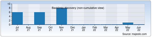 Referring Domains Discovery Chart from Majestic SEO for tashxis.uz