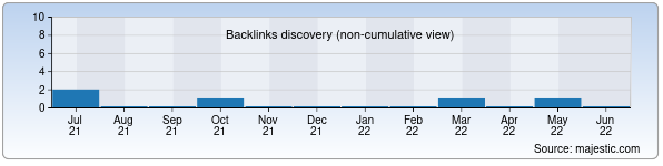 Referring Domains Discovery Chart from Majestic SEO for tasker.uz