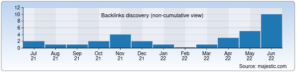 Referring Domains Discovery Chart from Majestic SEO for tasvir.uz