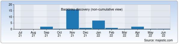 Referring Domains Discovery Chart from Majestic SEO for tatu2al.uz