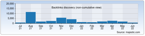 Referring Domains Discovery Chart from Majestic SEO for tatunf.uz