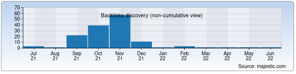 Referring Domains Discovery Chart from Majestic SEO for taxi.uz