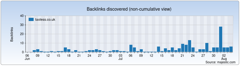 taxless.co.uk Backlink History Chart