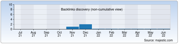 Referring Domains Discovery Chart from Majestic SEO for tayloqtxtb.uz
