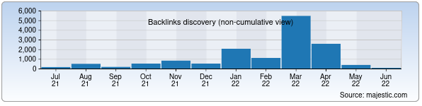 Referring Domains Discovery Chart from Majestic SEO for tcti.uz