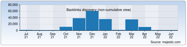 Referring Domains Discovery Chart from Majestic SEO for tdpu.uz
