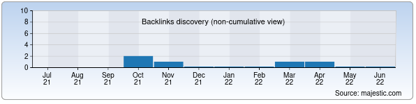 Referring Domains Discovery Chart from Majestic SEO for tdservis.uz