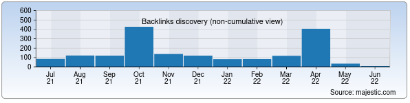 Referring Domains Discovery Chart from Majestic SEO for tdtu.uz