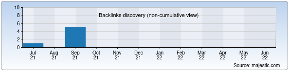 Referring Domains Discovery Chart from Majestic SEO for techno-milk.uz
