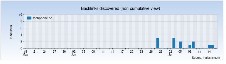 techphone.be Backlink History Chart
