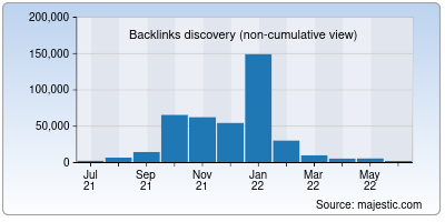 backlinks of techreviewer.co