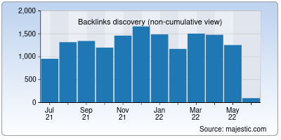 backlinks of techulus.in