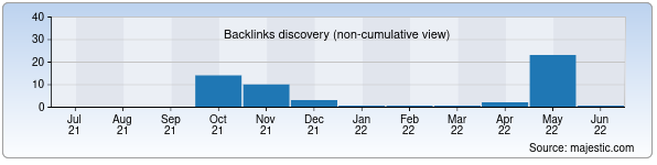 Referring Domains Discovery Chart from Majestic SEO for tecktonik.uz