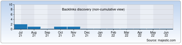 Referring Domains Discovery Chart from Majestic SEO for teikoku.uz