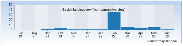 Referring Domains Discovery Chart from Majestic SEO for telmax.uz