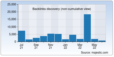 backlinks of temp-mail.org