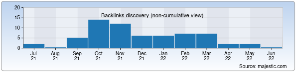 Referring Domains Discovery Chart from Majestic SEO for temurid.uz