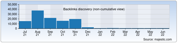 Referring Domains Discovery Chart from Majestic SEO for terabayt.uz